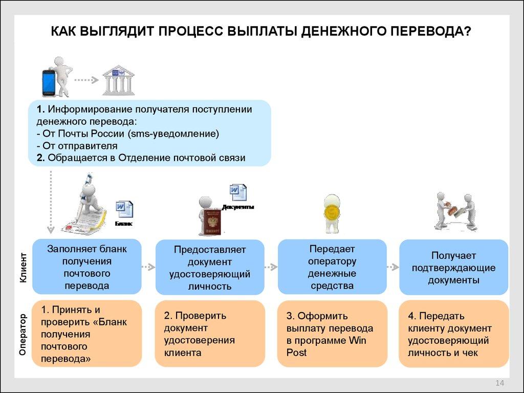 Процесс денежного перевода
